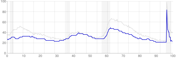 Kansas monthly unemployment rate chart from 1990 to May 2021